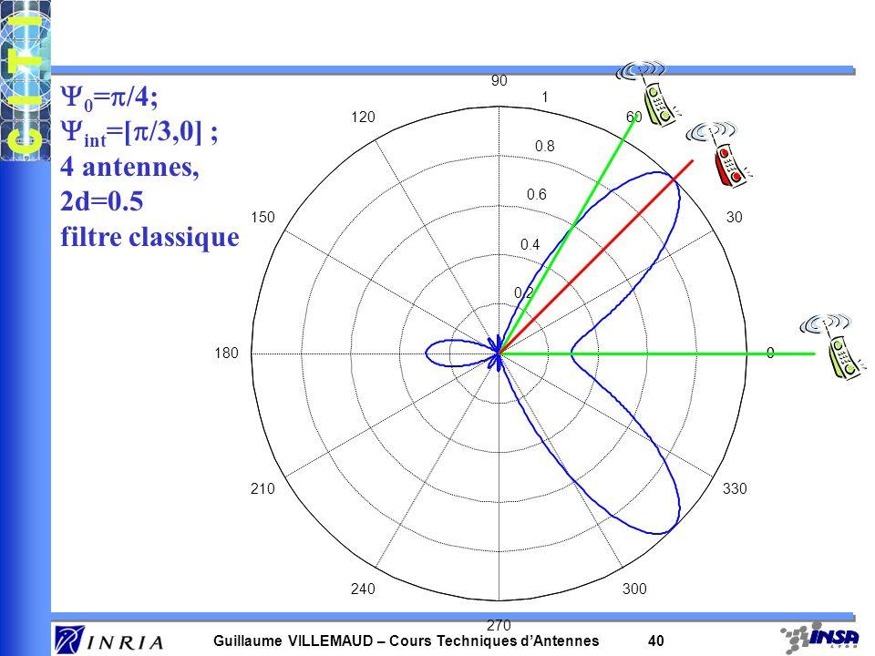 Y0=p/4; Yint=[p/3,0] ; 4 antennes, 2d=0.5 filtre classique 0.2 0.4 0.6